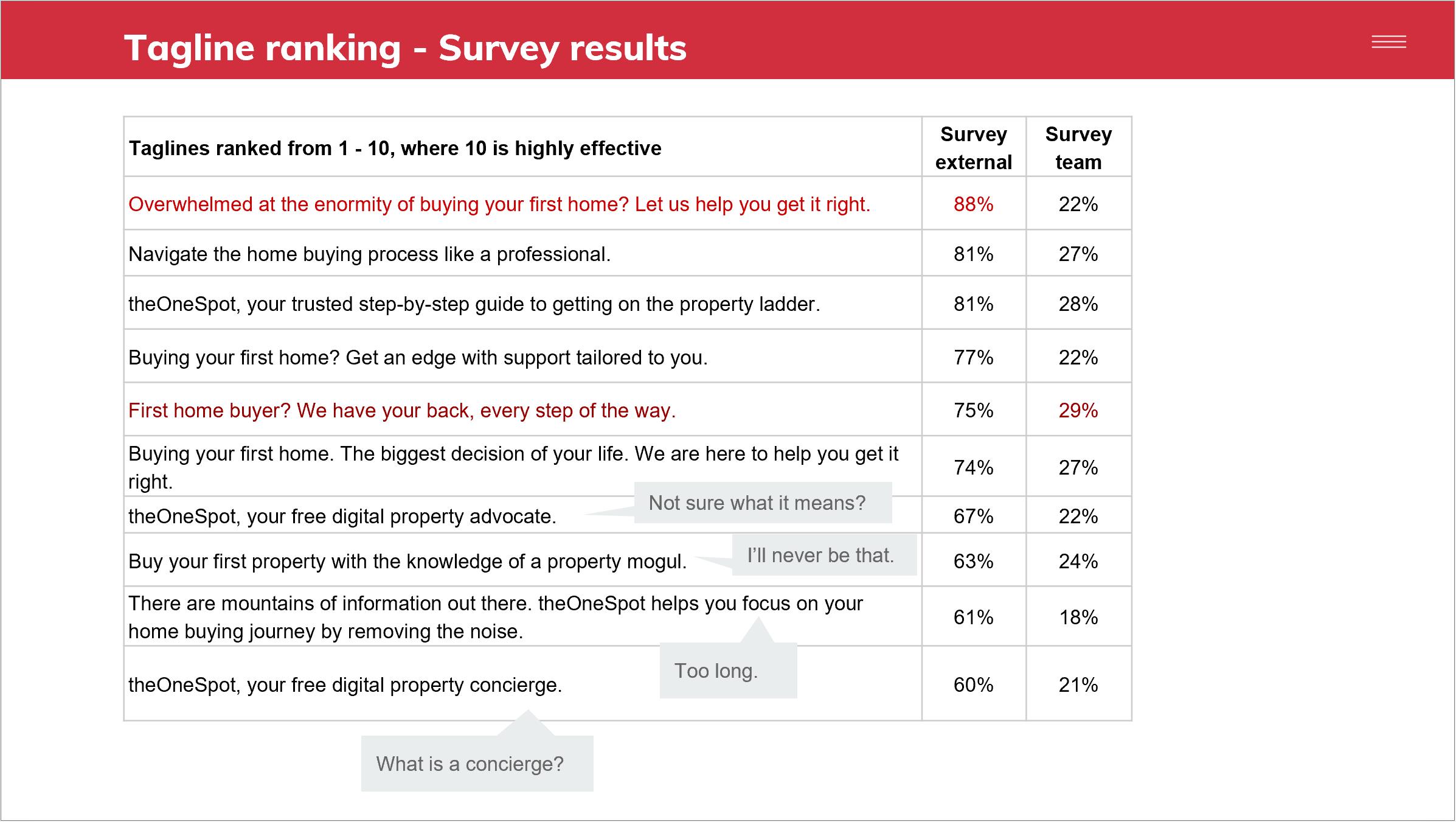 tagline-survey